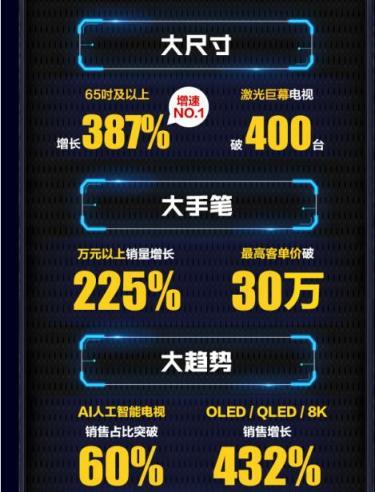 65吋+彩电激增387% 818苏宁家电主场霸屏