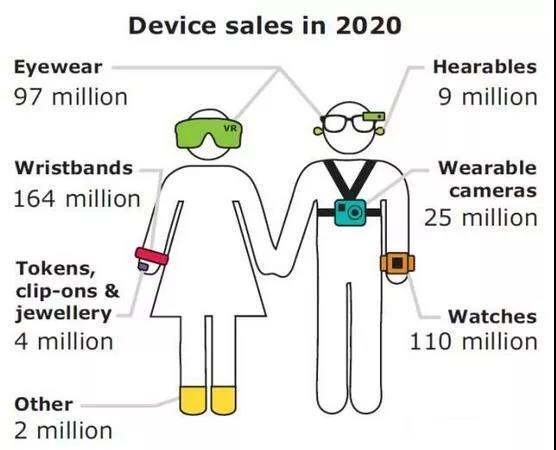 传感器和可穿戴设备,谁在较劲?