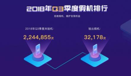 鲁大师发布2018年Q3季假机榜:<font>华为</font>挤掉小米上位TOP3!