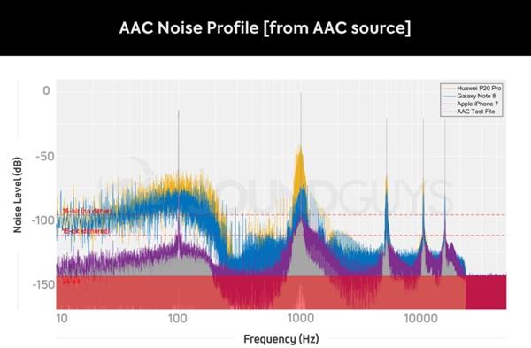 <font>蓝牙耳机</font>各编码音质测试:LDAC在有线面前也枉然