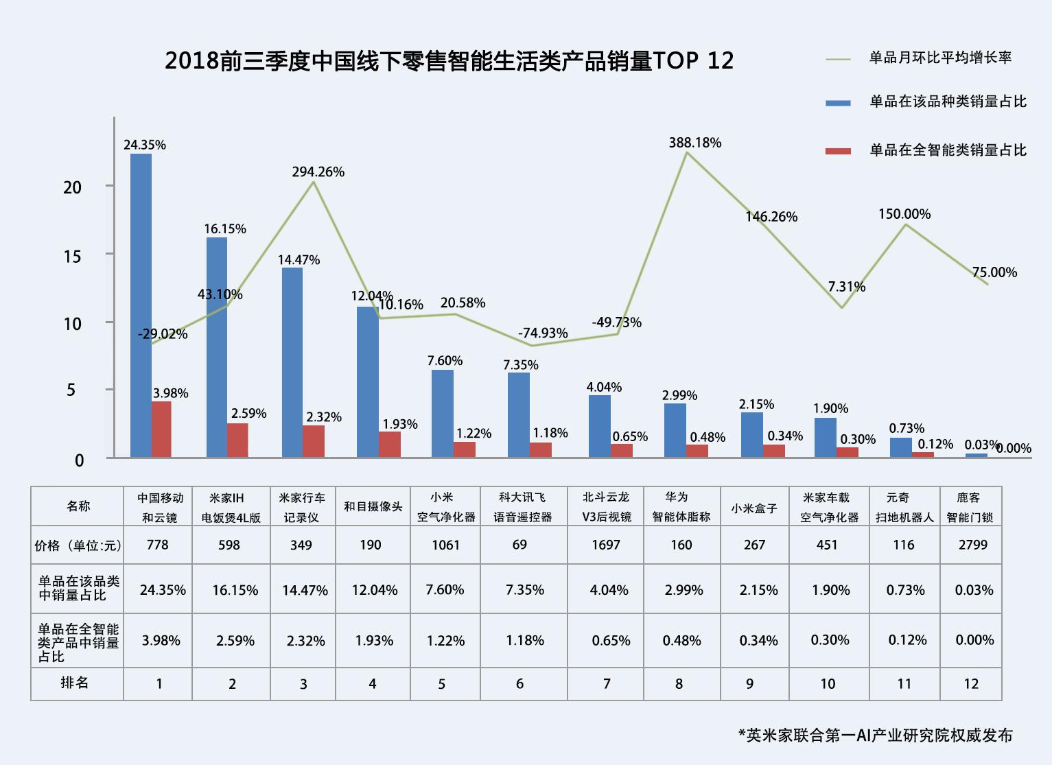 2018中国零售畅销AI产品市场初探报告