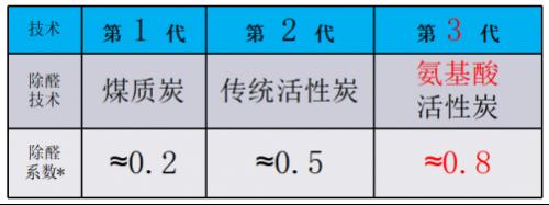 氨基酸生化除醛 海尔KJ700F原来如此不同948