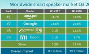 Canalys:2018年第三季度全球智能音箱出货量达到1970万部