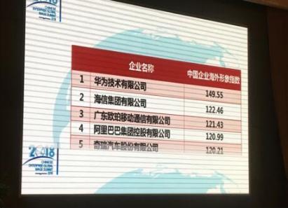 中国外文局:华为海信位居2018中国企业海外形象双雄