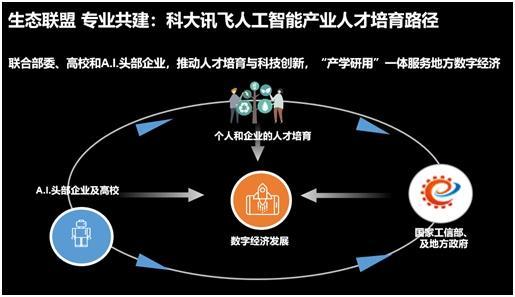 工信部联合科大讯飞等共推人工智能产业人才发展全面合作